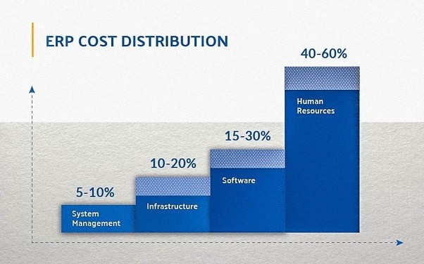 ERP software pricing guide | Cost distribution
