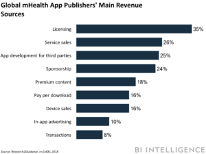 mHealth App Development- Demand of Healthcare Apps During COVID-19