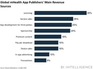 Global moblie Health App main revenue