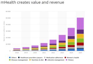 mHealth App- Value and revenue
