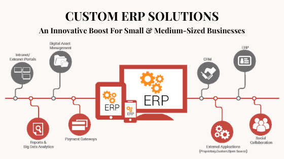 Custom ERP Software | Custom ERP solutions