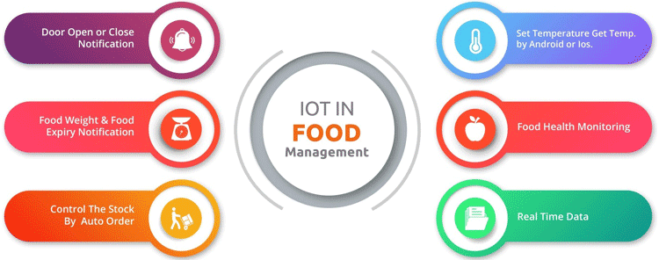 IIOT for food management | ERP for food industry