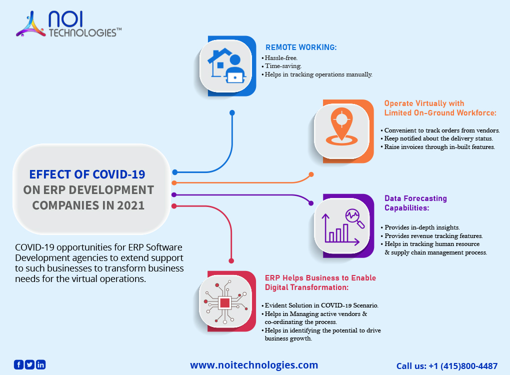 effect-of-covid-19-on-ERP-development-companies-infographic
